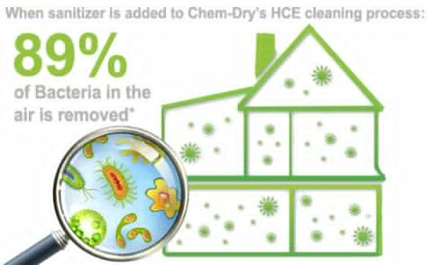 chemdry-removes-89-percent-airborne-bacteria
